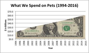 Pet-Spending